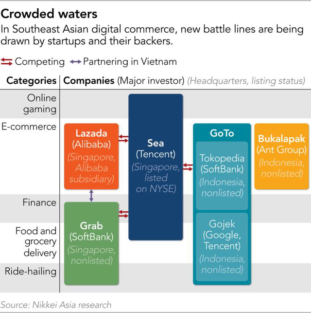 Cuộc đua công nghệ tại Đông Nam Á sẽ ra sao khi xuất hiện công ty công nghệ mới GoTo? - Ảnh 3.