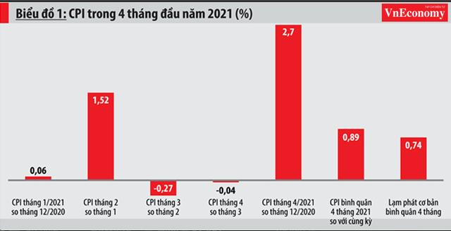 Cảnh báo lạm phát: Những yếu tố tác động mạnh đến giá cả trong nửa cuối năm - Ảnh 1.