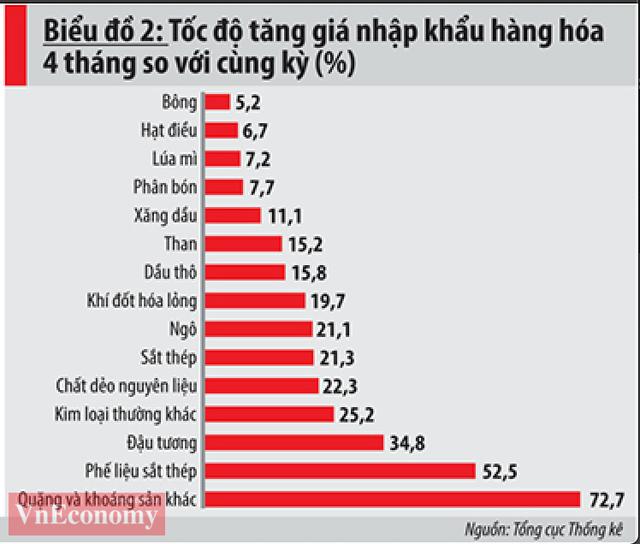Cảnh báo lạm phát: Những yếu tố tác động mạnh đến giá cả trong nửa cuối năm - Ảnh 2.