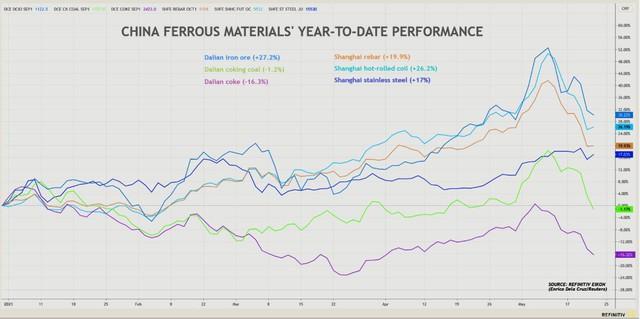 Giá sắt thép tuần này mất mát nhiều nhất kể từ tháng 3 nhưng giới phân tích nghi ngờ khả năng giá giảm bền vững - Ảnh 1.