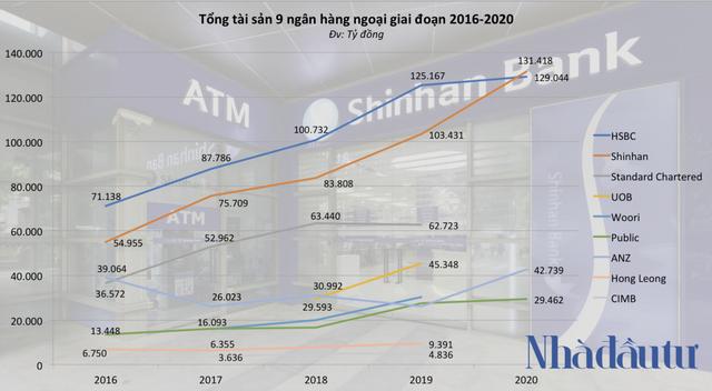9 ngân hàng ngoại đang làm ăn ra sao ở Việt Nam? - Ảnh 1.