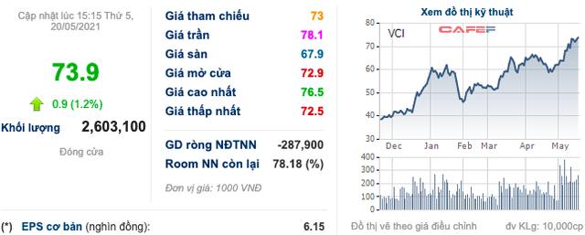 Chứng khoán Bản Việt (VCI) chuẩn bị phát hành cổ phiếu thưởng tỷ lệ 1:1 - Ảnh 1.