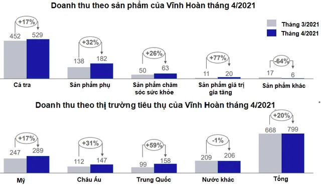 Vĩnh Hoàn (VHC): Doanh thu tháng 4/2021 đạt 800 tỷ đồng, các thị trường xuất khẩu đồng loạt tăng tốt - Ảnh 1.