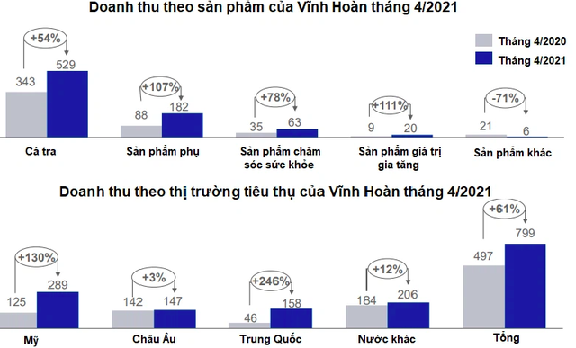 Vĩnh Hoàn (VHC): Doanh thu tháng 4/2021 đạt 800 tỷ đồng, các thị trường xuất khẩu đồng loạt tăng tốt - Ảnh 2.