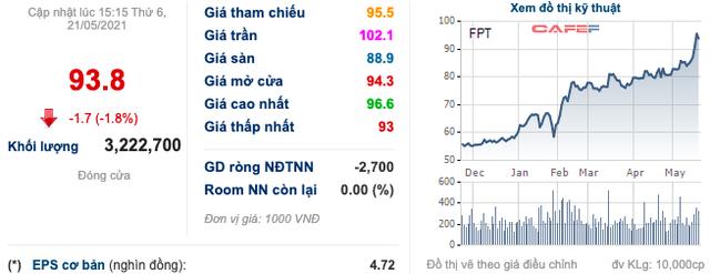 FPT: Cổ phiếu bứt phá 59%, lãi ròng 4 tháng đầu năm tăng 20% lên mức 1.245 tỷ đồng - Ảnh 3.