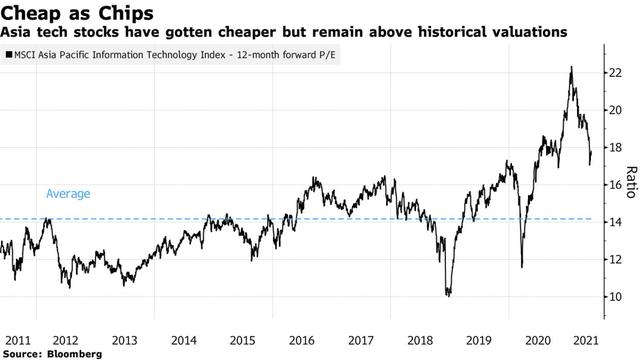 Gần 700 tỷ USD vốn hoá bốc hơi, nhà đầu tư châu Á đang tận dụng mọi cơ hội để bắt đáy  - Ảnh 3.