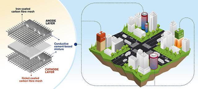 Thấy cục gạch này chứ? Trong tương lai nó sẽ là pin xi măng biến các tòa nhà thành thiết bị lưu trữ năng lượng khổng lồ - Ảnh 2.