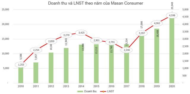 Masan Consumer (MCH) chốt danh sách cổ đông trả cổ tức bằng tiền tỷ lệ 45% - Ảnh 1.