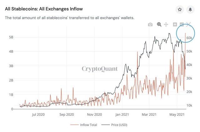 Cá con, cá mập đua nhau bắt đáy Bitcoin - Ảnh 3.