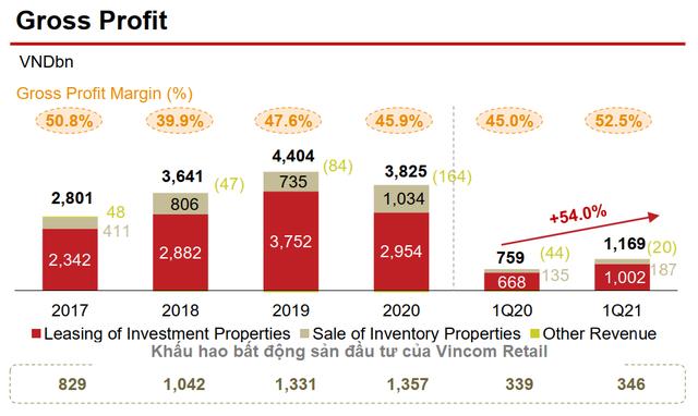 Nếu áp dụng IFRS, lợi nhuận của Vincom Retail có thể tăng thêm nghìn tỷ đồng mỗi năm - Ảnh 2.