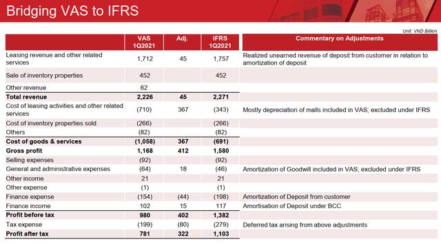Nếu áp dụng IFRS, lợi nhuận của Vincom Retail có thể tăng thêm nghìn tỷ đồng mỗi năm - Ảnh 1.