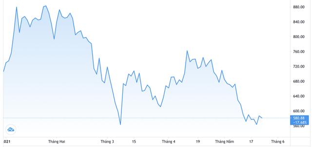 Giới bán khống cổ phiếu Tesla đang lãi hàng tỷ USD - Ảnh 1.