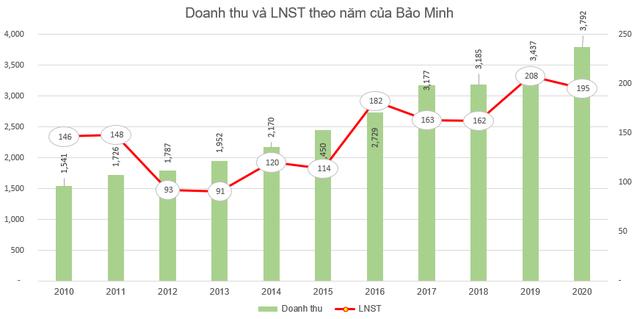 Tổng công ty Bảo Minh (BMI) chốt danh sách cổ đông trả cổ tức bằng tiền tỷ lệ 20% - Ảnh 1.