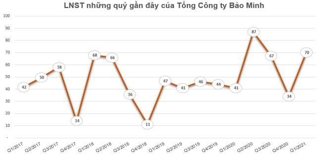 Vừa trả cổ tức bằng tiền tỷ lệ 20%, Tổng công ty Bảo Minh lại triển khai phương án phát hành cổ phiếu thưởng tỷ lệ 20% - Ảnh 2.