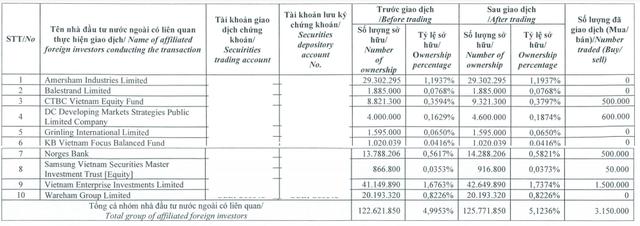 Quỹ ngoại mua bán cổ phiếu nào trong tháng 5? - Ảnh 1.
