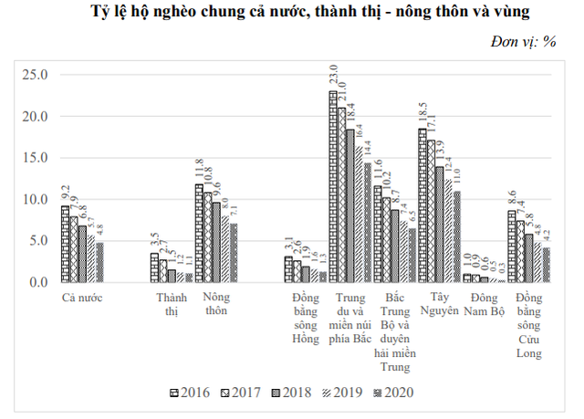 Địa phương nào có tỷ lệ hộ nghèo thấp nhất năm 2020? Đáp án không phải Bình Dương - Ảnh 3.