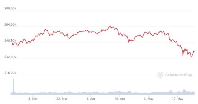 Giá Bitcoin đảo chiều liên tục, trâu cày vẫn cháy hàng trên toàn cầu - Ảnh 2.