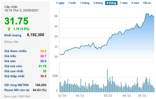 Thép Nam Kim (NKG): Cổ phiếu bật tăng mạnh trở lại, thêm một Phó Tổng muốn bán phần lớn cổ phần - Ảnh 1.