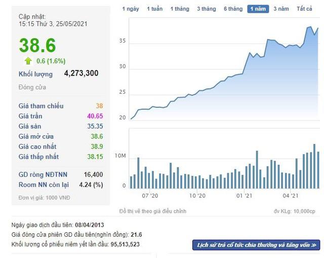 Chủ tịch Nam Long (NLG) đăng ký bán bớt 1,3 triệu cổ phiếu - Ảnh 1.
