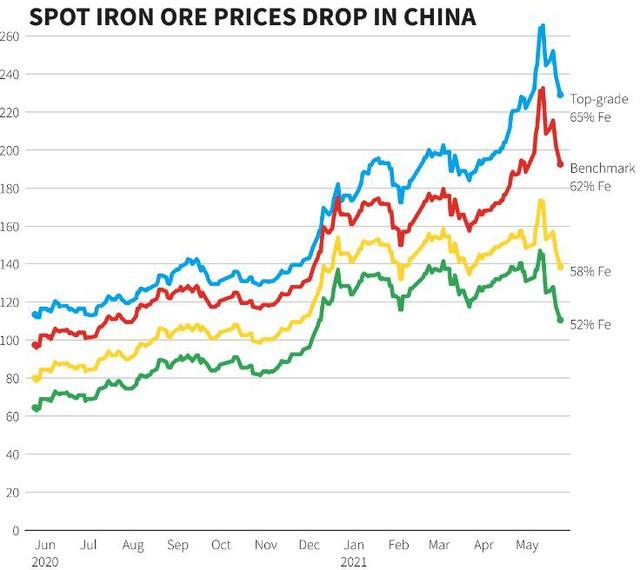 Trung Quốc ngày 25/5 tiếp tục tuyên bố kiểm soát chặt giá quặng sắt, đồng, ngô và nhiều hàng hóa khác, giá sắt thép trồi sụt liên tục - Ảnh 1.