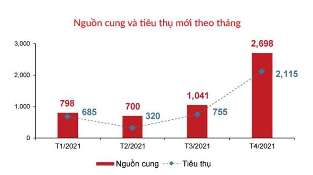 Nguồn cung tăng có kìm được giá nhà TP HCM? - Ảnh 1.