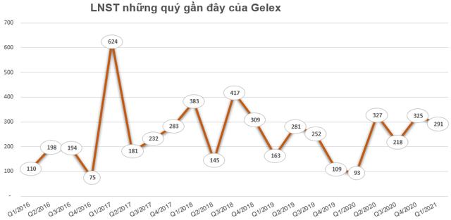 CEO Nguyễn Văn Tuấn đăng ký mua 30 triệu cổ phiếu Gelex (GEX) - Ảnh 2.