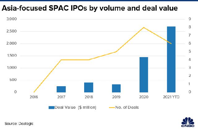 Vì sao loạt doanh nghiệp như VinFast, Grab, Traveloka... lần lượt chọn IPO thông qua SPAC tại Mỹ? - Ảnh 2.