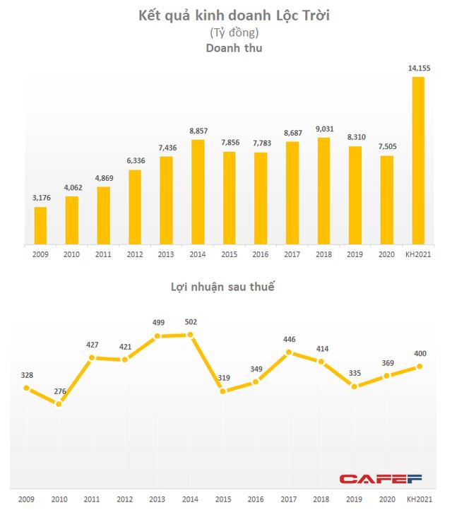 ĐHĐCĐ Lộc Trời (LTG): Kế hoạch doanh thu tăng đột biến lên hơn 14.100 tỷ nhưng lợi nhuận chỉ tăng nhẹ lên 400 tỷ đồng - Ảnh 1.