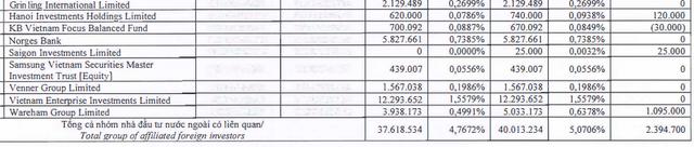 Nhóm Dragon Capital nâng sở hữu tại FPT lên trên 5% khi cổ phiếu lập đỉnh mới - Ảnh 2.