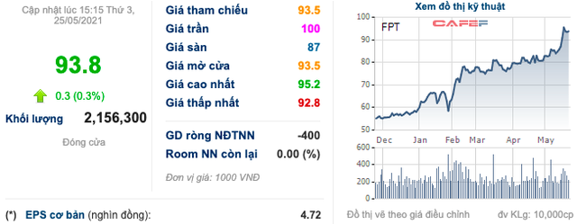Nhóm Dragon Capital nâng sở hữu tại FPT lên trên 5% khi cổ phiếu lập đỉnh mới - Ảnh 3.