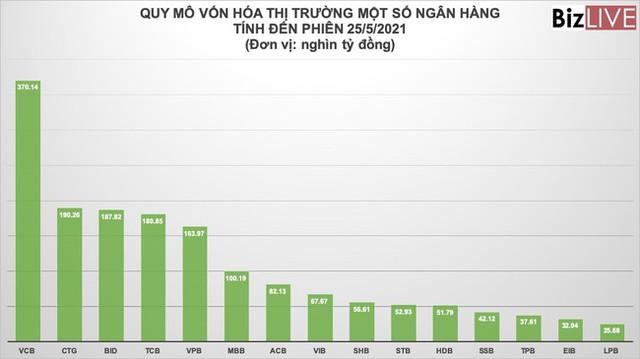 Cổ phiếu BIDV bừng tỉnh, cuộc đua vốn hóa ngân hàng càng sát kề - Ảnh 1.