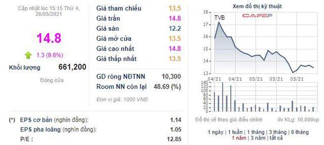 Chứng khoán Trí Việt (TVB) chào bán gần 36 triệu cổ phiếu, tăng vốn điều lệ lên gấp rưỡi - Ảnh 1.