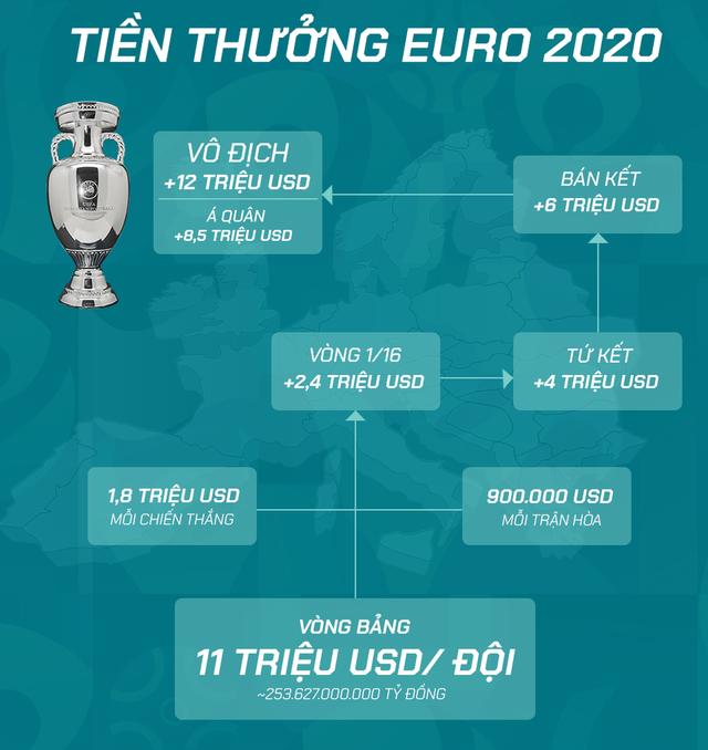 Toàn bộ thông tin cần biết về Euro 2020 - giải đấu đặc biệt nhất lịch sử bóng đá - Ảnh 9.
