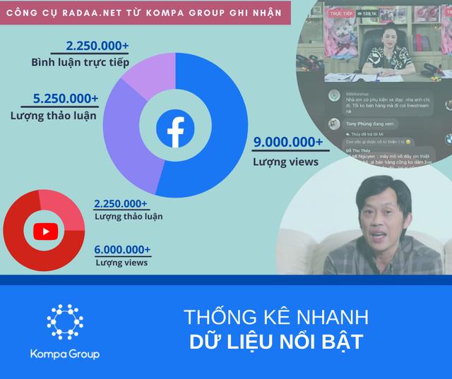 Số liệu thống kê ảnh hưởng khổng lồ từ buổi livestream kỷ lục của bà Phương Hằng: 2 triệu lượt bình luận trực tiếp, 5 triệu lượng thảo luận và 9 triệu view từ FB, chưa kể Youtube - Ảnh 1.
