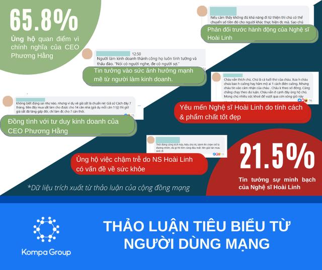 Số liệu thống kê ảnh hưởng khổng lồ từ buổi livestream kỷ lục của bà Phương Hằng: 2 triệu lượt bình luận trực tiếp, 5 triệu lượng thảo luận và 9 triệu view từ FB, chưa kể Youtube - Ảnh 3.