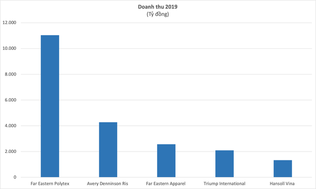 """Không chỉ FDI, Bình Dương quy tụ một loạt """"đại bàng nội"""" đủ các lĩnh vực, quy mô lớn gấp nhiều lần công ty của bà Phương Hằng - Ảnh 5."""