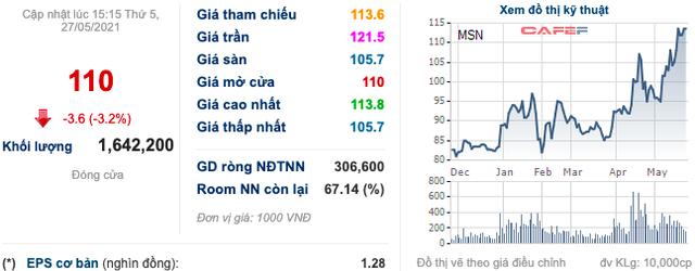 Masan (MSN): Thị giá 110.000 đồng/cp, sắp phát hành gần 6 triệu cổ phiếu ESOP với giá 10.000 đồng/cp - Ảnh 1.