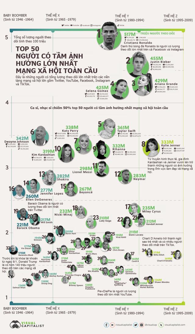 50 người có tầm ảnh hưởng lớn nhất mạng xã hội toàn cầu, hơn 80% thuộc ngành giải trí - Ảnh 1.