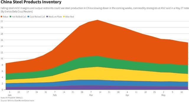Giá sắt thép tăng trở lại khi nhà đầu tư rũ bỏ lo sợ về những cảnh báo của Trung Quốc - Ảnh 1.