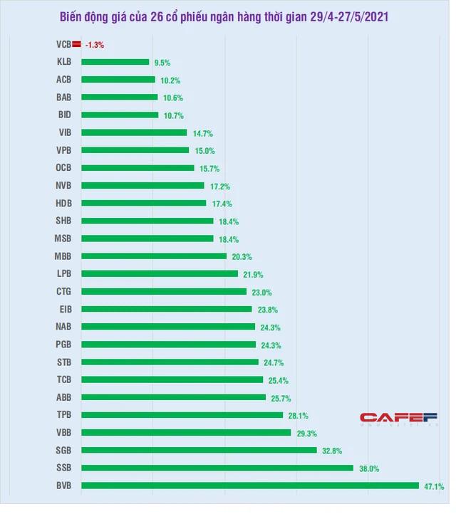 25/26 cổ phiếu ngân hàng tăng giá trong tháng 5, hàng loạt mã tăng trên 25% - Ảnh 1.