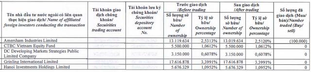 Đất Xanh (DXG): Cổ phiếu tăng điểm, Dragon Capital tiếp tục bán ra 1,8 triệu cổ phiếu - Ảnh 1.