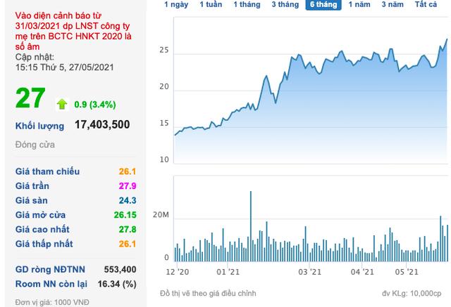 Đất Xanh (DXG): Cổ phiếu tăng điểm, Dragon Capital tiếp tục bán ra 1,8 triệu cổ phiếu - Ảnh 3.