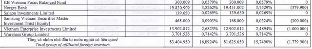 Đất Xanh (DXG): Cổ phiếu tăng điểm, Dragon Capital tiếp tục bán ra 1,8 triệu cổ phiếu - Ảnh 2.