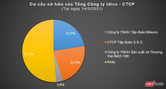 Bitexco sẽ bán cổ phần IDC cho ai? - Ảnh 1.