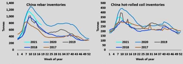 Giá quặng sắt tăng tiếp hơn 5%, giá thép tăng trên 4%, báo hiệu xu hướng tăng trở lại - Ảnh 2.