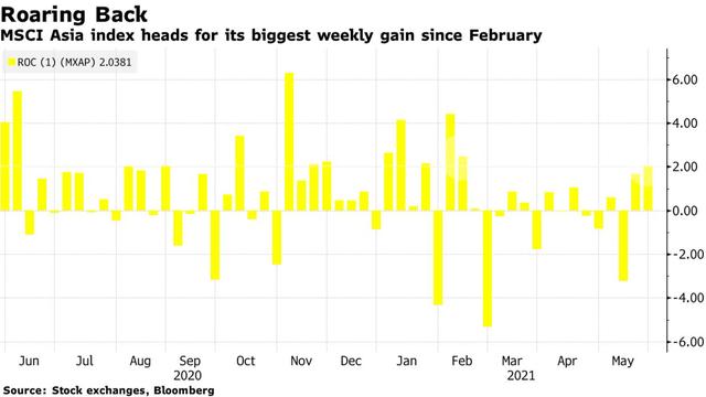Chứng khoán châu Á hướng đến tuần khởi sắc nhất kể từ tháng 2 - Ảnh 1.