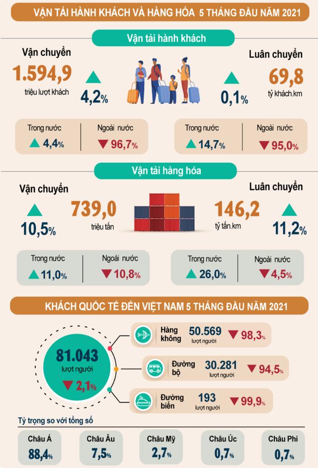 Tình hình kinh tế tháng 5 và 5 tháng đầu năm qua những con số - Ảnh 5.