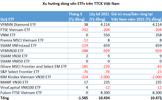 Sau nhiều tháng hút vốn mạnh, các quỹ ETFs trên TTCK Việt Nam đã bị rút ròng gần 1.600 tỷ đồng trong tháng 5 - Ảnh 1.