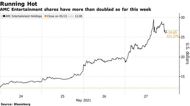 Nhà đầu tư Reddit trỗi dậy, nhóm bán khống một cổ phiếu meme mất hơn 1 tỷ USD trong tuần qua - Ảnh 1.