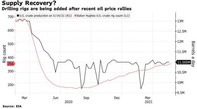 Giá dầu Brent đạt đỉnh 2 năm do triển vọng nhu cầu mạnh mẽ khi vào Hè - Ảnh 1.